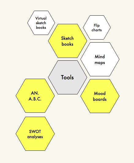 Web site design process tools
